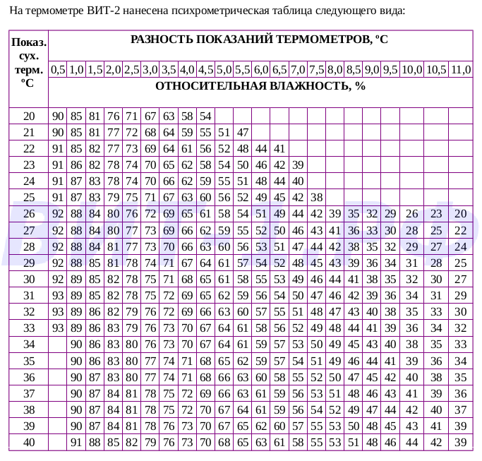 Психрометрическая таблица ВИТ-2